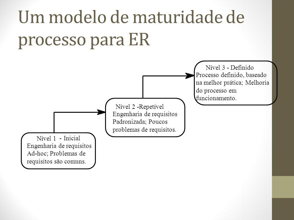 Um modelo de maturidade de processo para ER