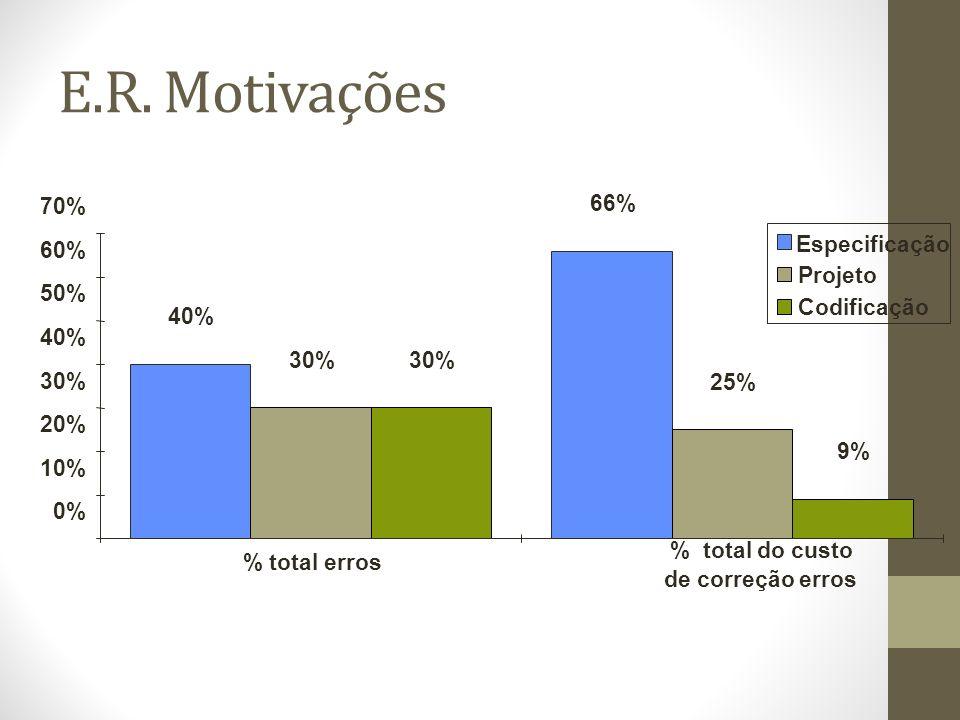E.R. Motivações 70% 66% Especificação 60% Projeto 50% Codificação 40%