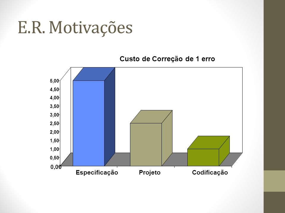 E.R. Motivações Custo de Correção de 1 erro Especificação Projeto