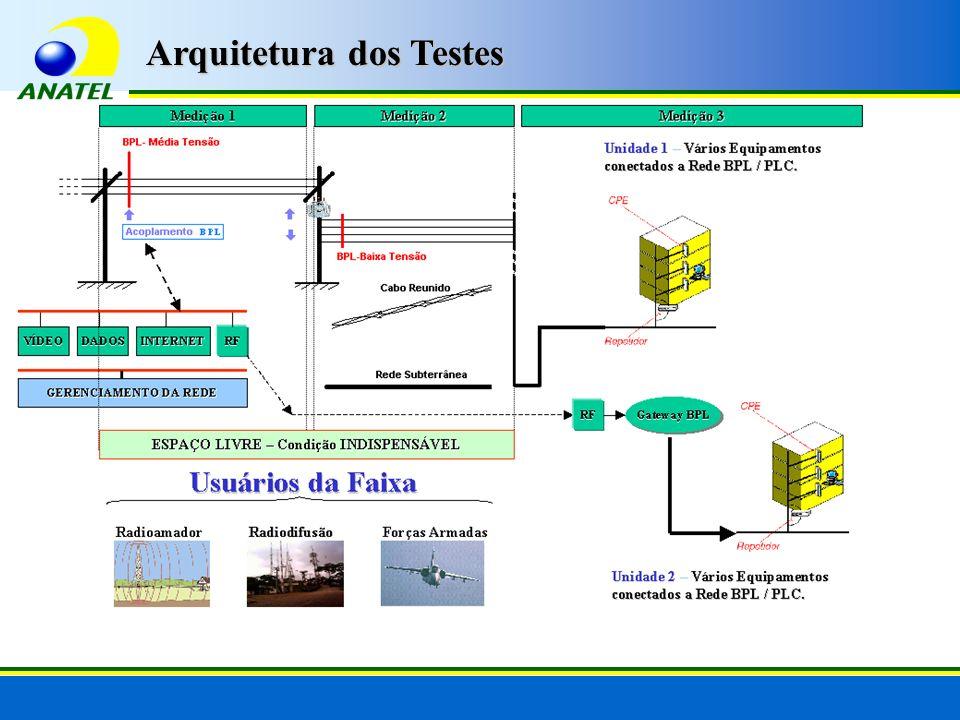 Arquitetura dos Testes