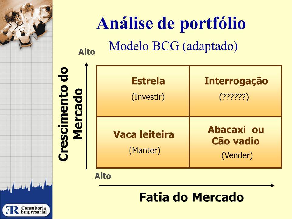 Análise de portfólio Modelo BCG (adaptado)