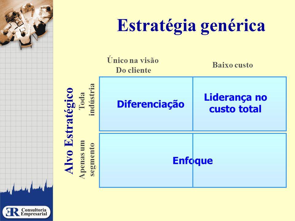 Estratégia genérica Alvo Estratégico Liderança no custo total