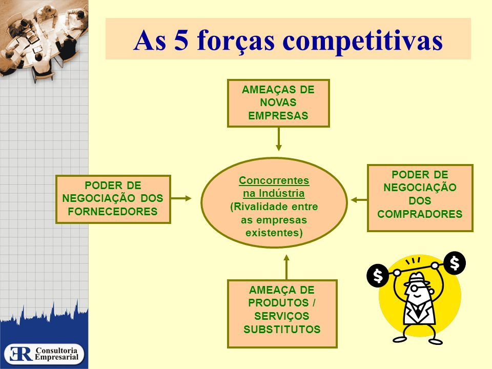 As 5 forças competitivas