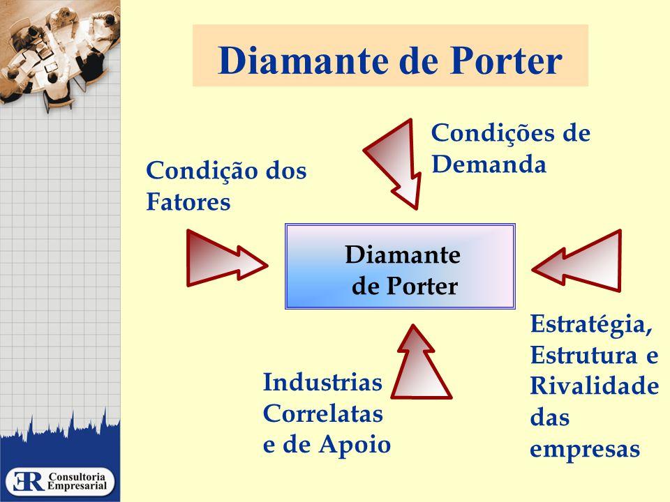 Diamante de Porter Condições de Demanda Condição dos Fatores Diamante