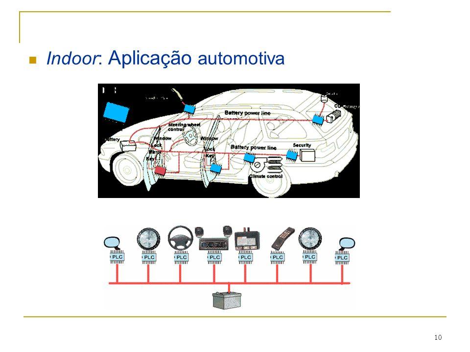Indoor: Aplicação automotiva