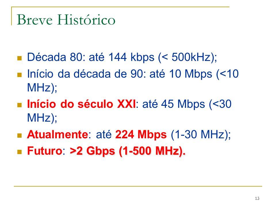 Breve Histórico Década 80: até 144 kbps (< 500kHz);