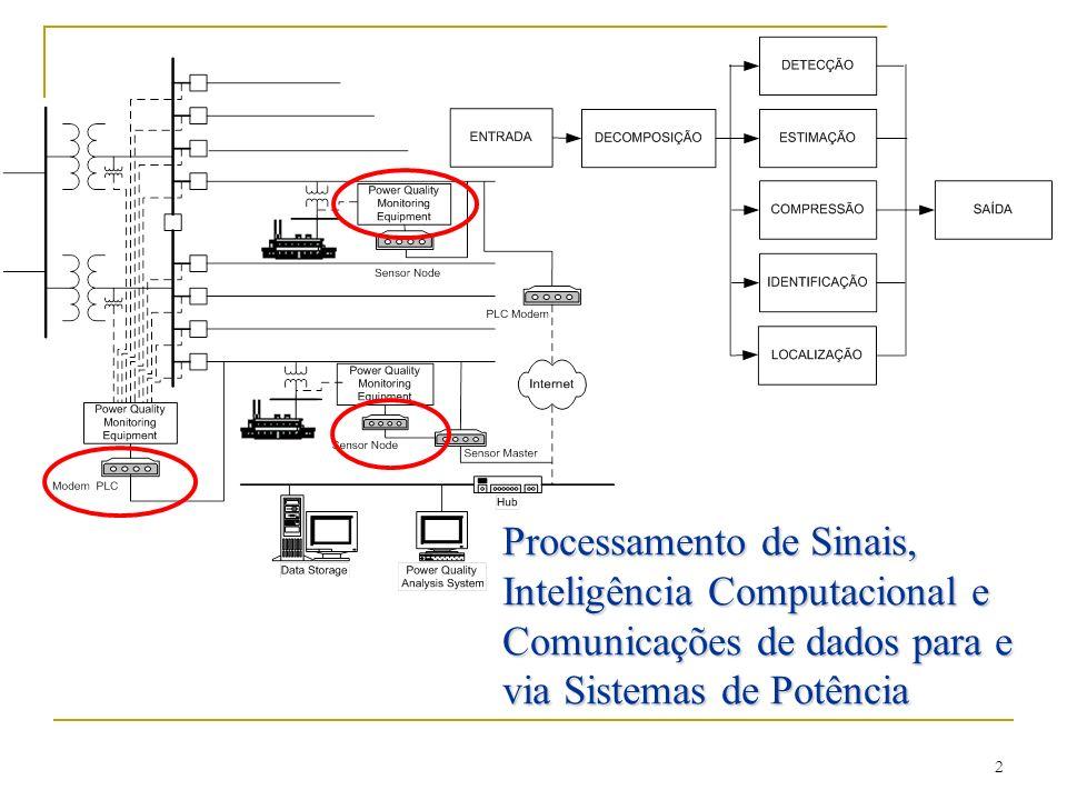 Processamento de Sinais, Inteligência Computacional e Comunicações de dados para e via Sistemas de Potência