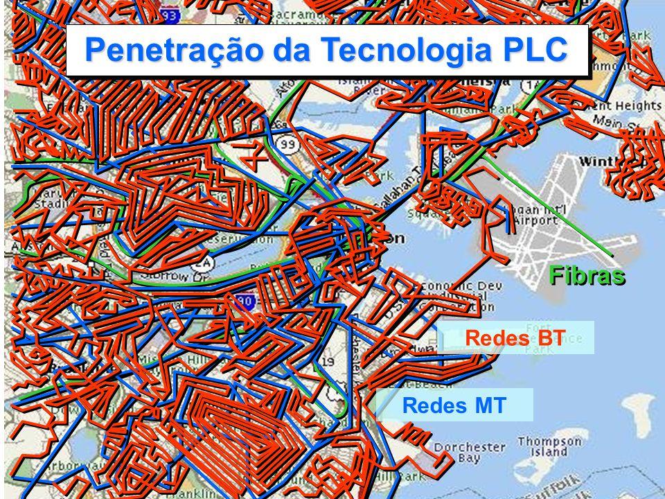Penetração da Tecnologia PLC