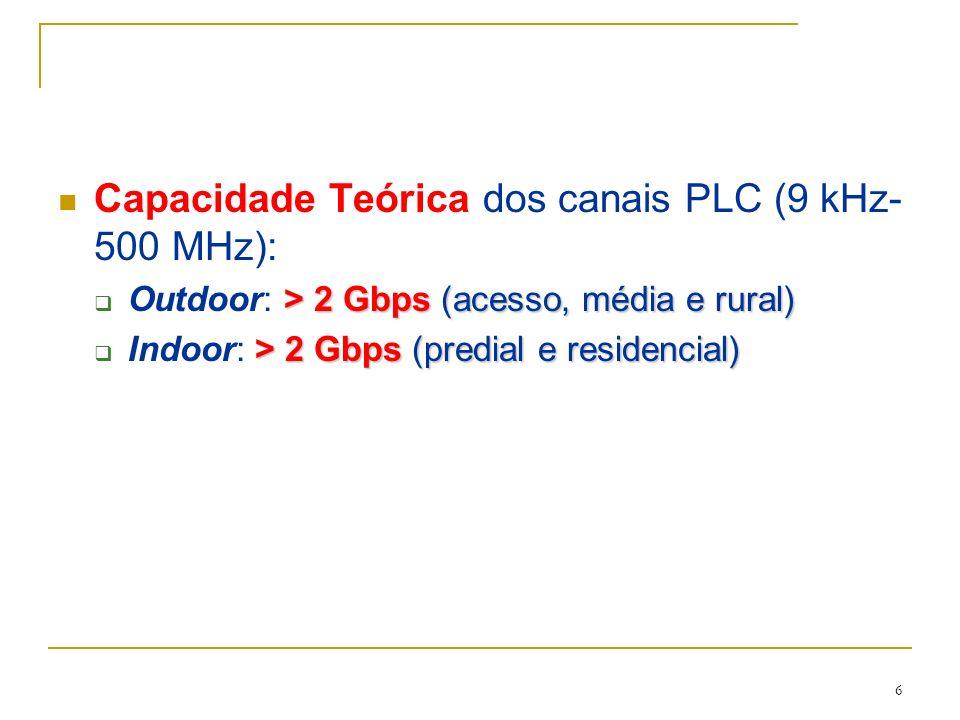 Capacidade Teórica dos canais PLC (9 kHz-500 MHz):