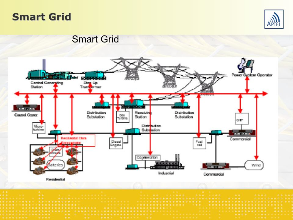 Smart Grid Smart Grid Infra-estrutura sistema elétrico