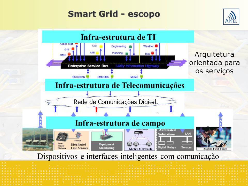 Infra-estrutura de Telecomunicações Infra-estrutura de campo