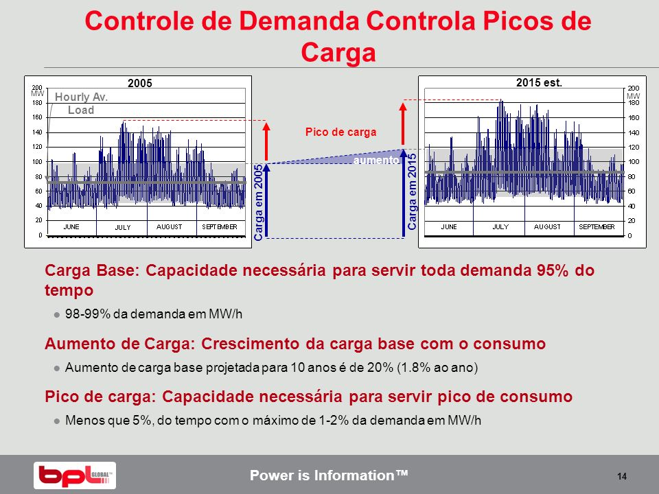 Controle de Demanda Controla Picos de Carga