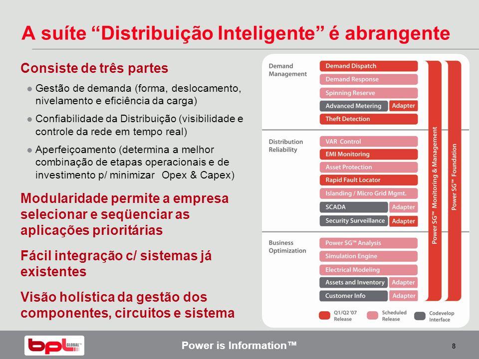 A suíte Distribuição Inteligente é abrangente