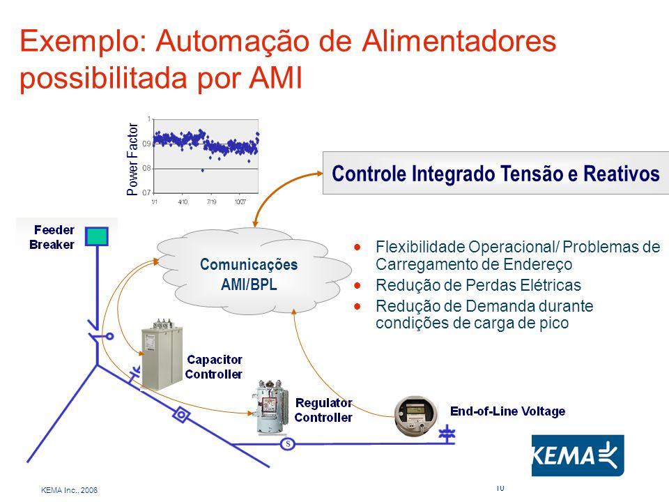 Exemplo: Automação de Alimentadores possibilitada por AMI