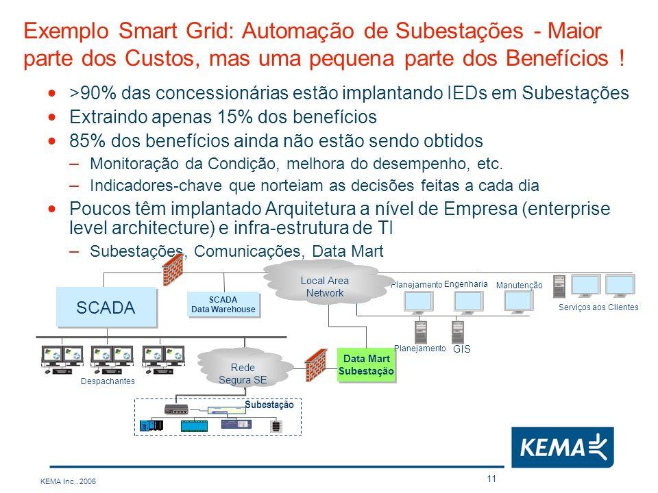 Exemplo Smart Grid: Automação de Subestações - Maior parte dos Custos, mas uma pequena parte dos Benefícios !