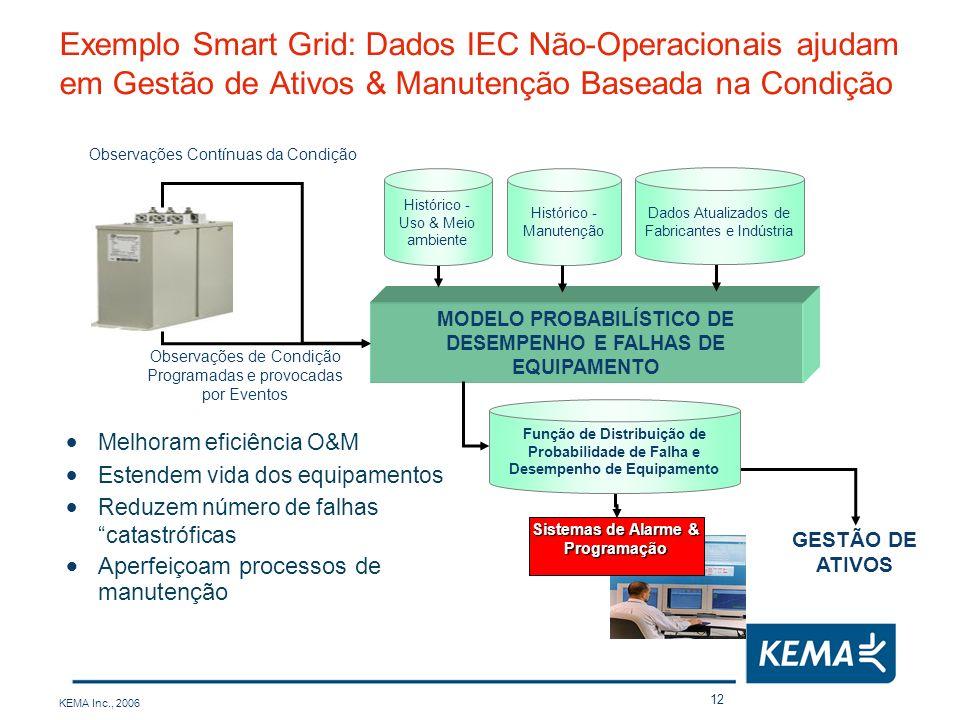 Exemplo Smart Grid: Dados IEC Não-Operacionais ajudam em Gestão de Ativos & Manutenção Baseada na Condição