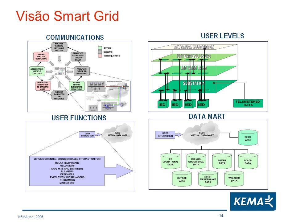 Visão Smart Grid KEMA Inc., 2006
