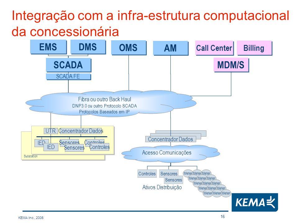 Integração com a infra-estrutura computacional da concessionária