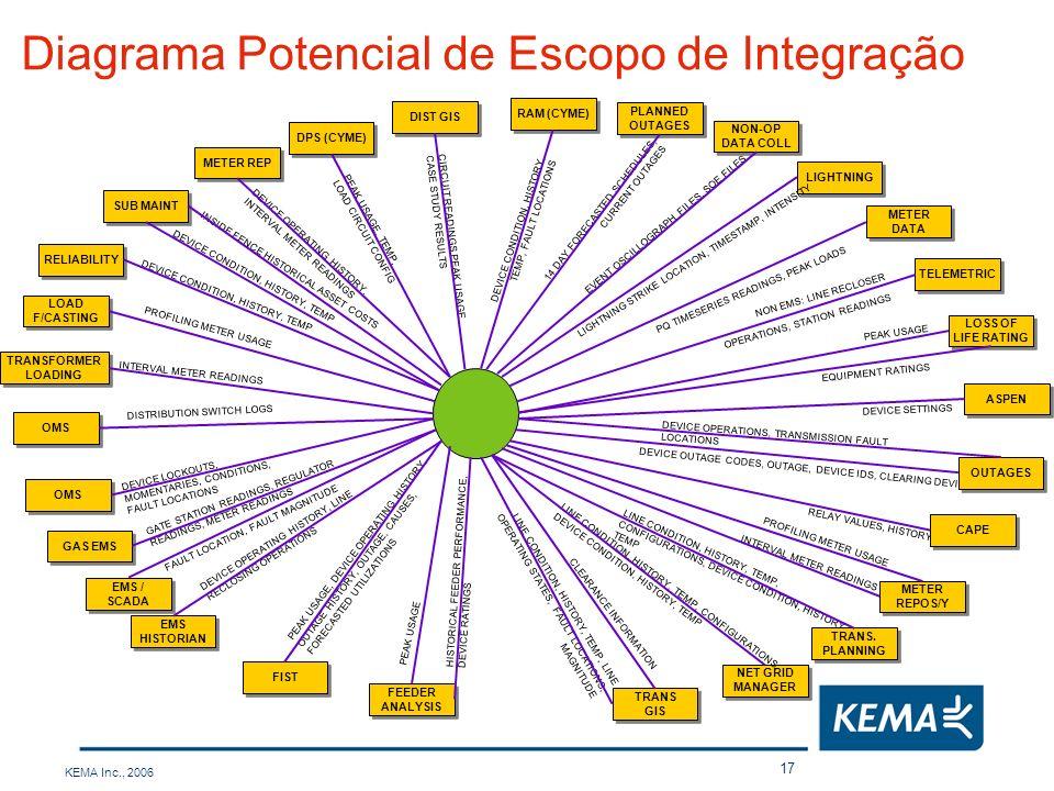 Diagrama Potencial de Escopo de Integração