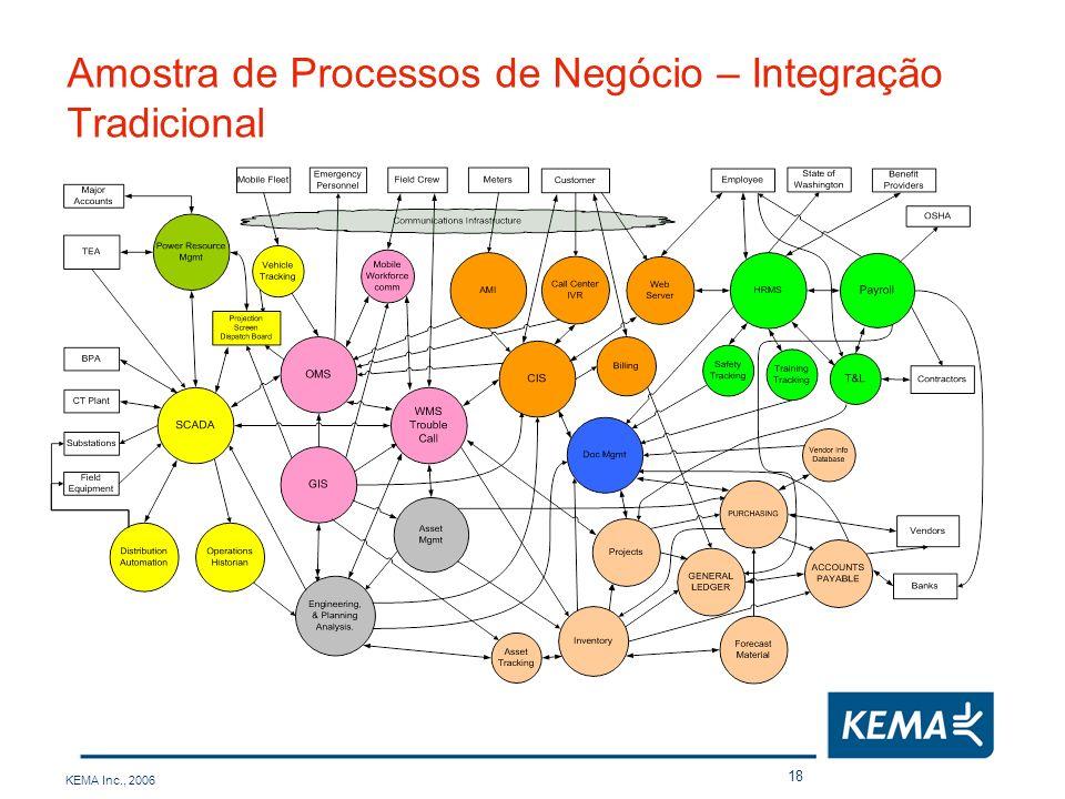 Amostra de Processos de Negócio – Integração Tradicional