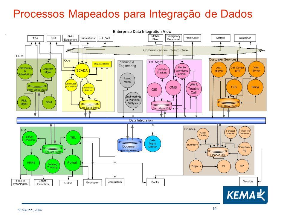 Processos Mapeados para Integração de Dados