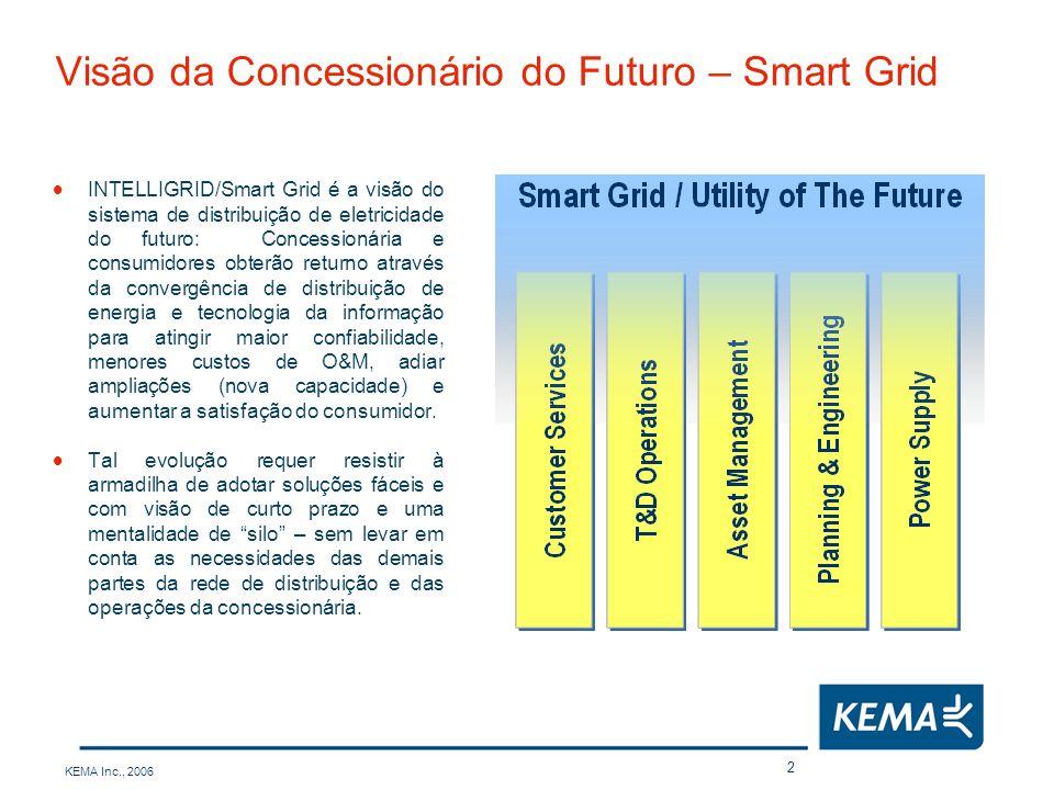 Visão da Concessionário do Futuro – Smart Grid