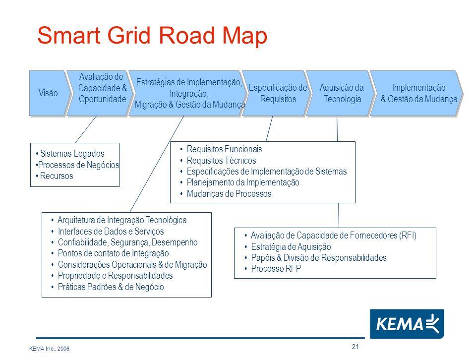 Smart Grid Road Map Visão Avaliação de Capacidade & Oportunidade