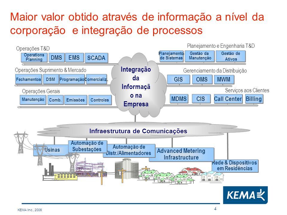 Infraestrutura de Comunicações Integração da Informação na Empresa