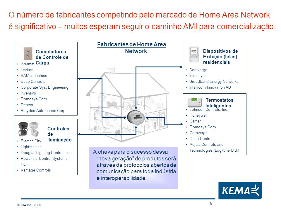 Fabricantes de Home Area Network