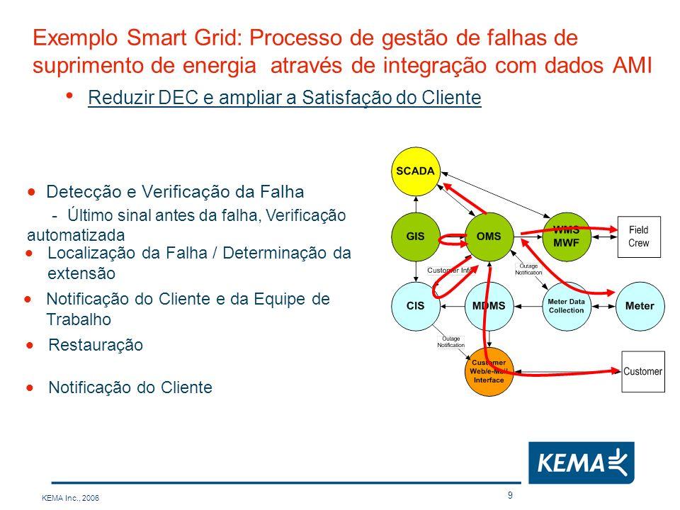 Exemplo Smart Grid: Processo de gestão de falhas de suprimento de energia através de integração com dados AMI