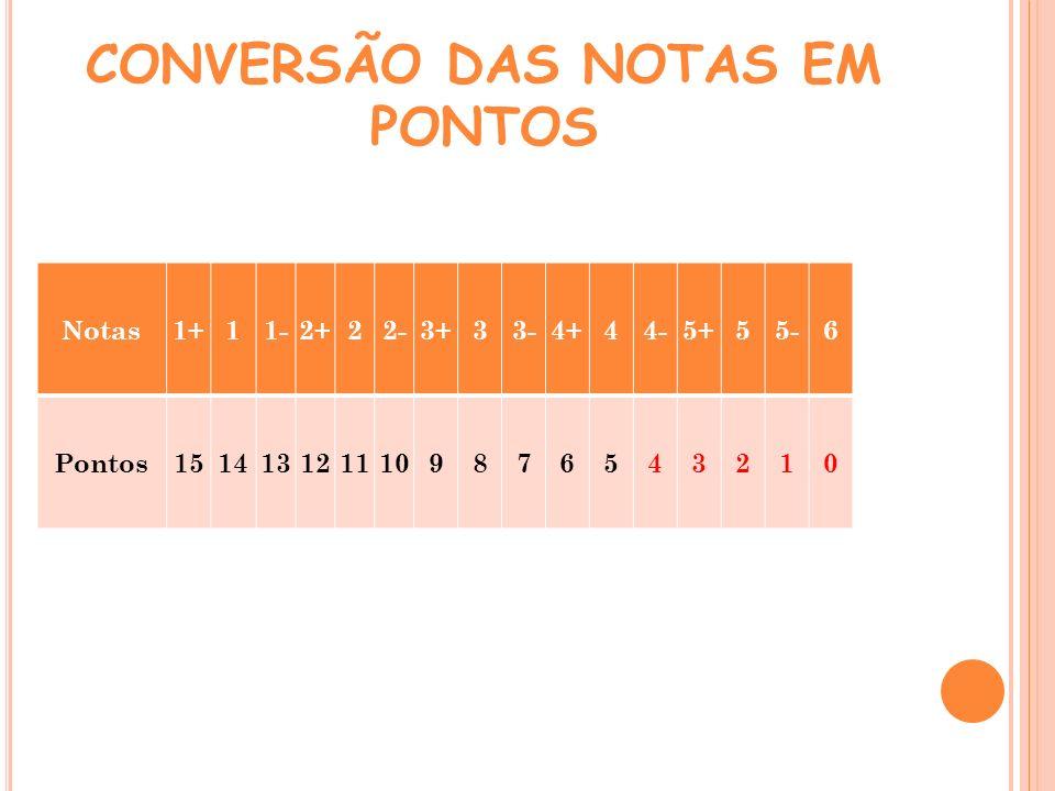 CONVERSÃO DAS NOTAS EM PONTOS