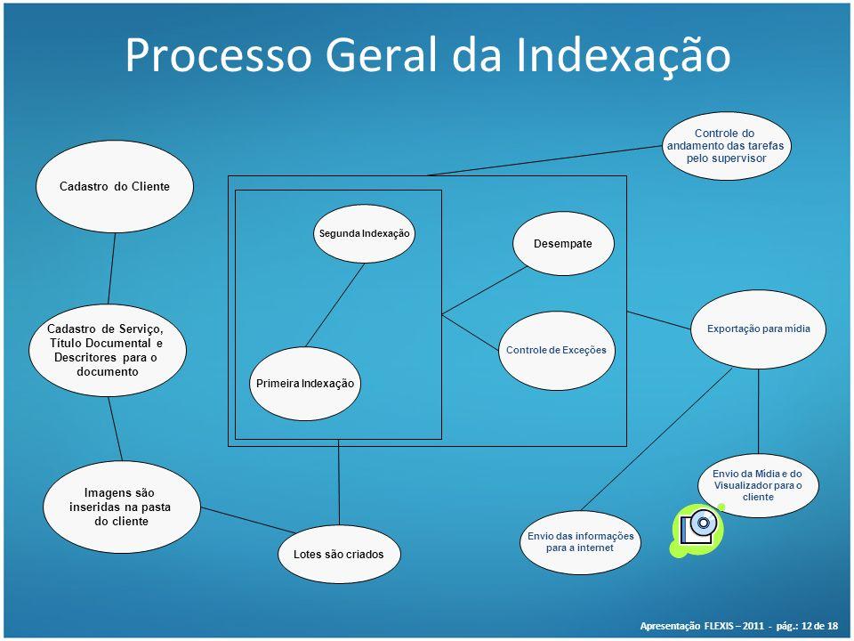 Processo Geral da Indexação