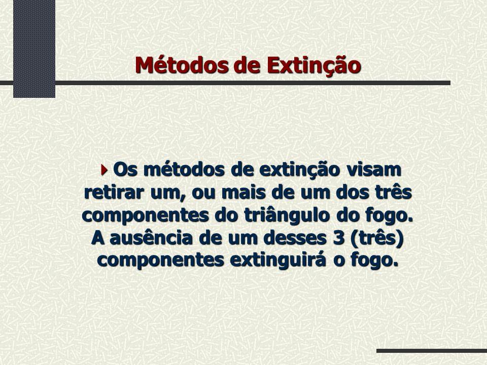 Métodos de Extinção