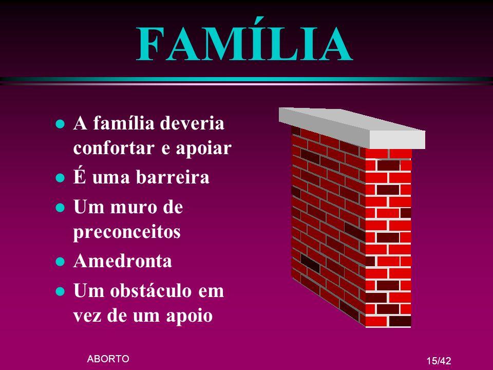 FAMÍLIA A família deveria confortar e apoiar É uma barreira