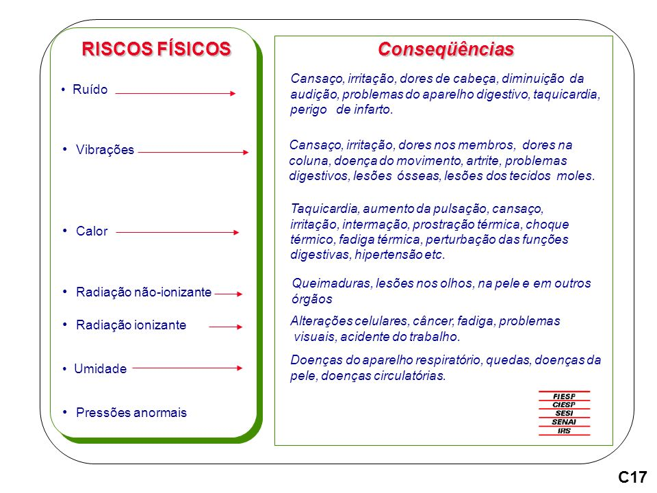 RISCOS FÍSICOS Conseqüências C17 Vibrações Calor