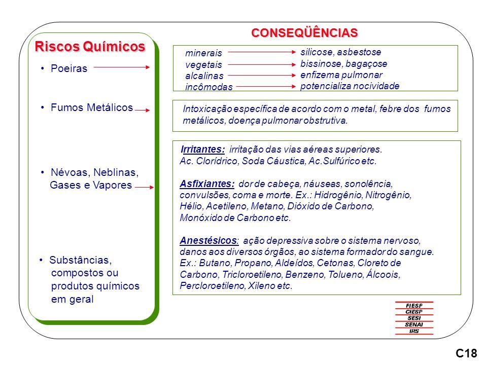 Riscos Químicos CONSEQÜÊNCIAS C18 Poeiras Fumos Metálicos