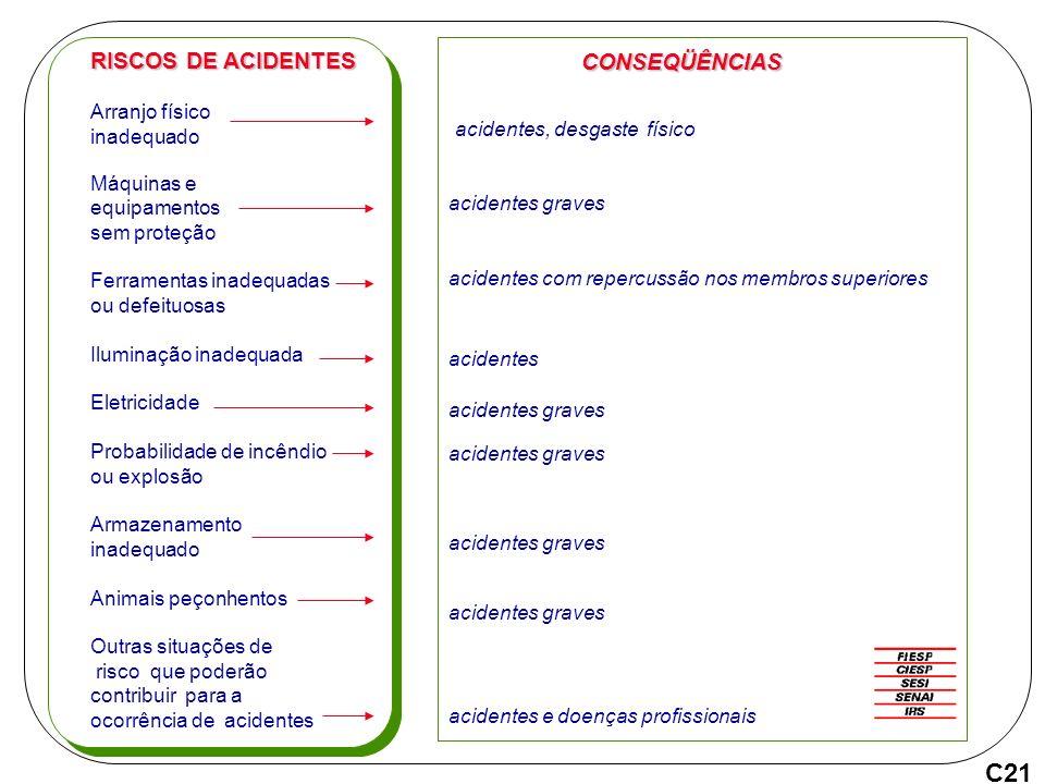 C21 RISCOS DE ACIDENTES CONSEQÜÊNCIAS acidentes, desgaste físico