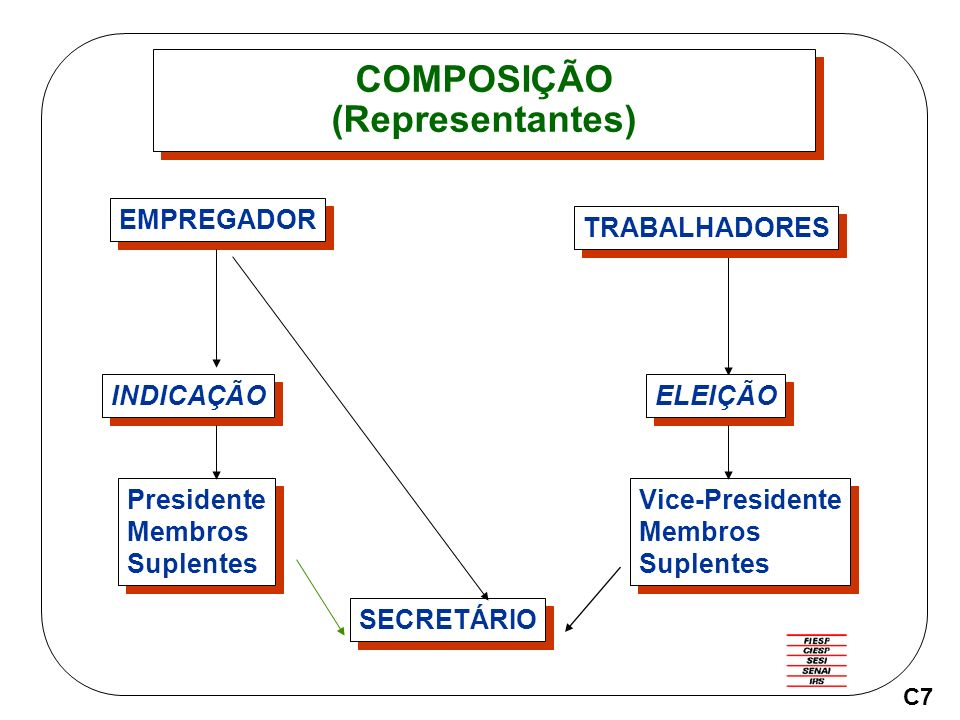 COMPOSIÇÃO (Representantes)