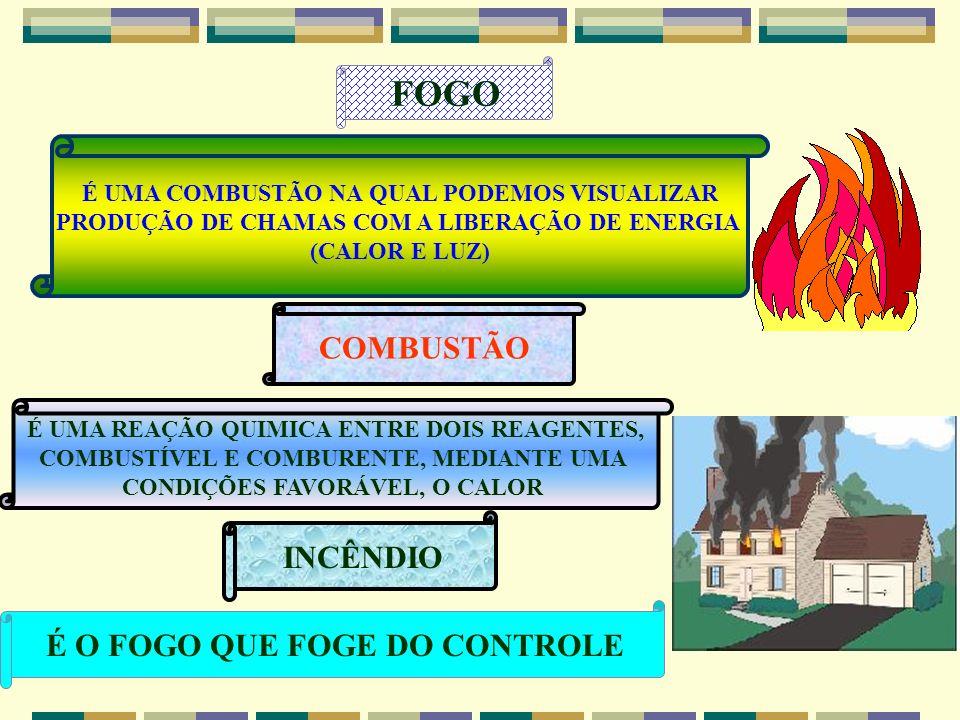 FOGO COMBUSTÃO INCÊNDIO É O FOGO QUE FOGE DO CONTROLE