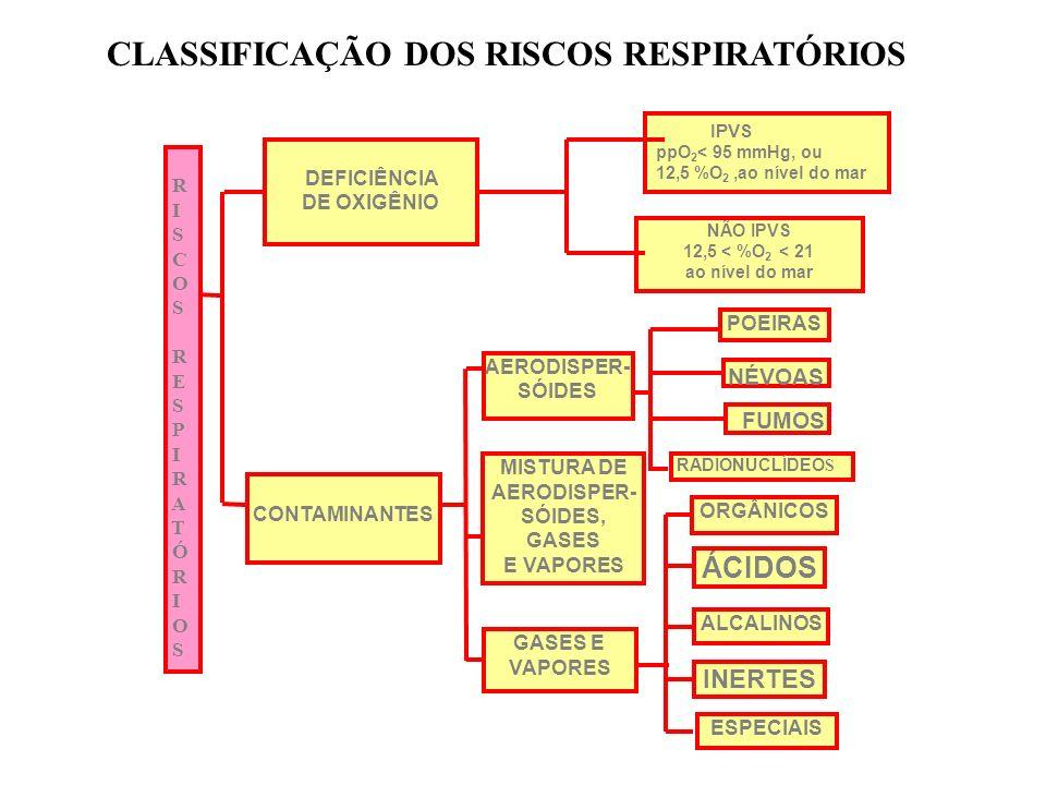 CLASSIFICAÇÃO DOS RISCOS RESPIRATÓRIOS