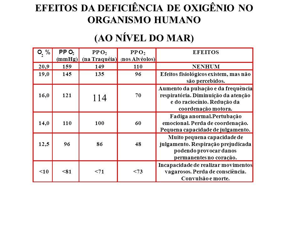 EFEITOS DA DEFICIÊNCIA DE OXIGÊNIO NO ORGANISMO HUMANO