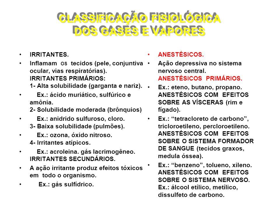 CLASSIFICAÇÃO FISIOLÓGICA DOS GASES E VAPORES