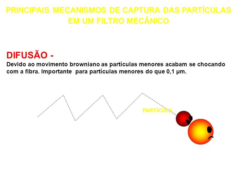 PRINCIPAIS MECANISMOS DE CAPTURA DAS PARTÍCULAS EM UM FILTRO MECÂNICO