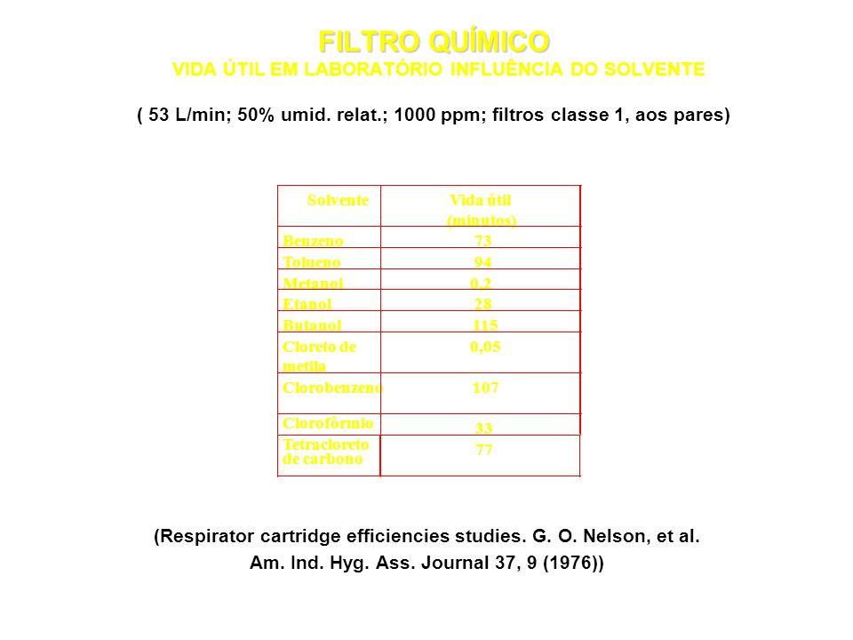 FILTRO QUÍMICO VIDA ÚTIL EM LABORATÓRIO INFLUÊNCIA DO SOLVENTE ( 53 L/min; 50% umid. relat.; 1000 ppm; filtros classe 1, aos pares)