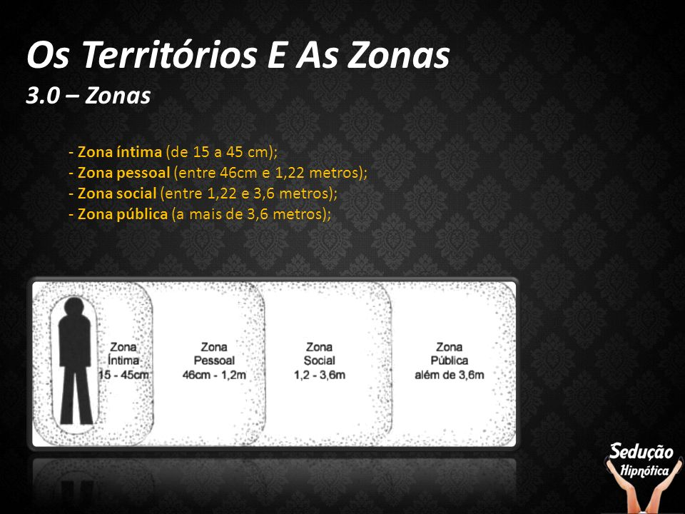Os Territórios E As Zonas