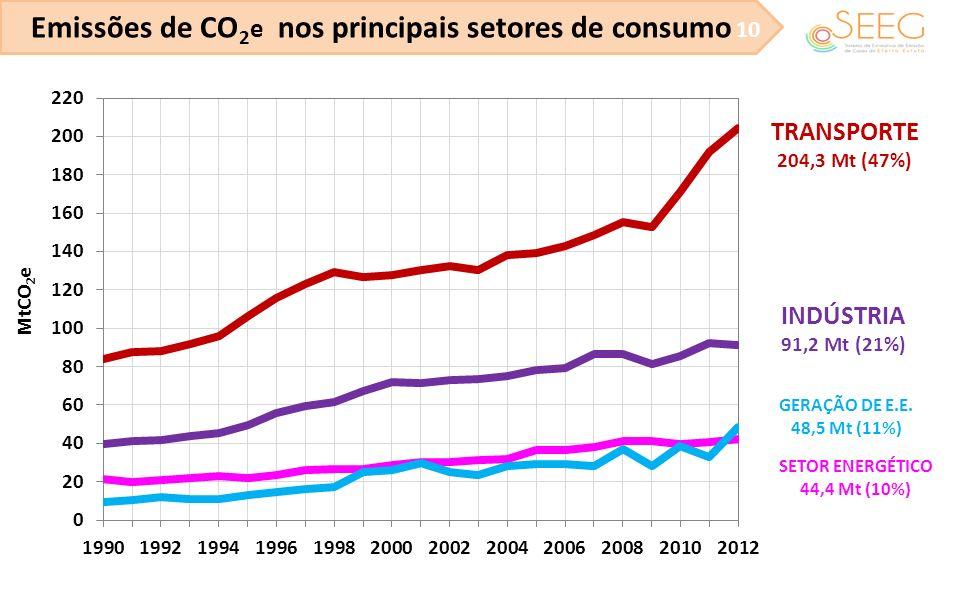Emissões de CO2e nos principais setores de consumo