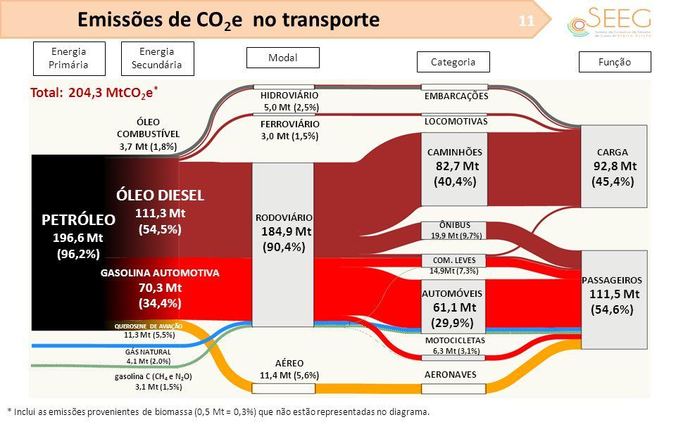 Emissões de CO2e no transporte