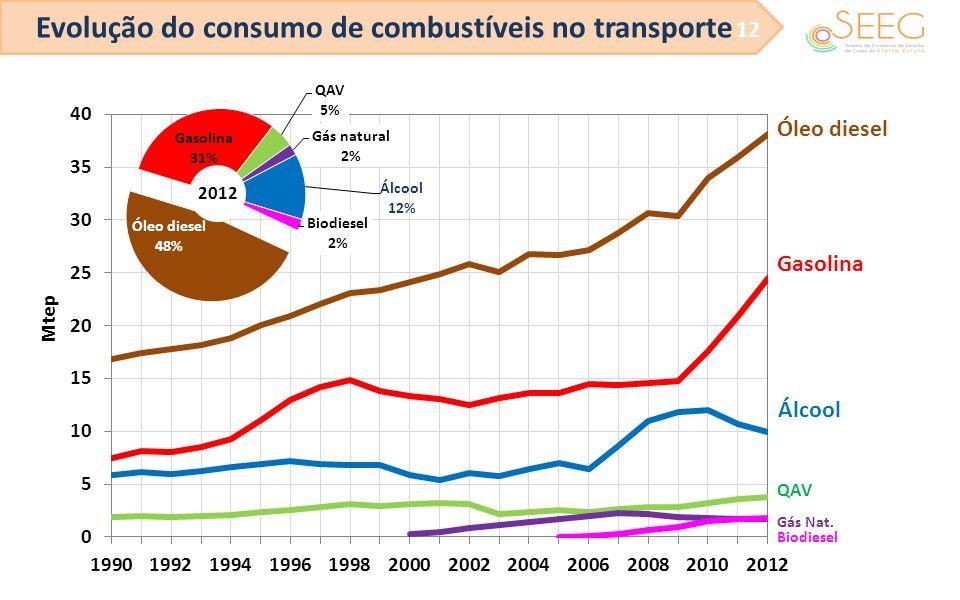 Evolução do consumo de combustíveis no transporte