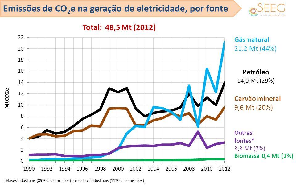 Emissões de CO2e na geração de eletricidade, por fonte