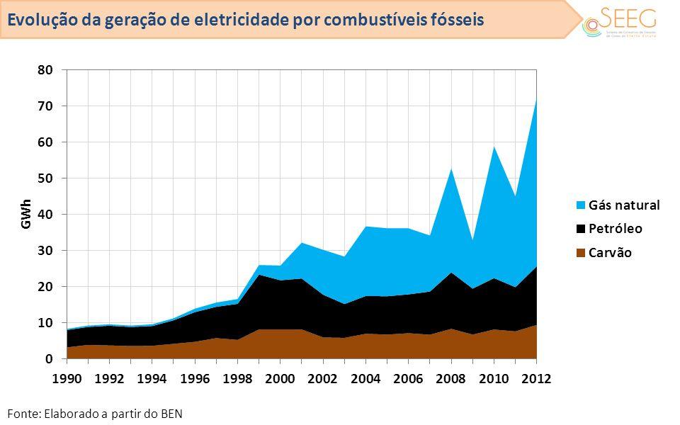 Evolução da geração de eletricidade por combustíveis fósseis
